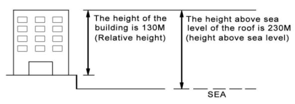 ketinggian-relatif